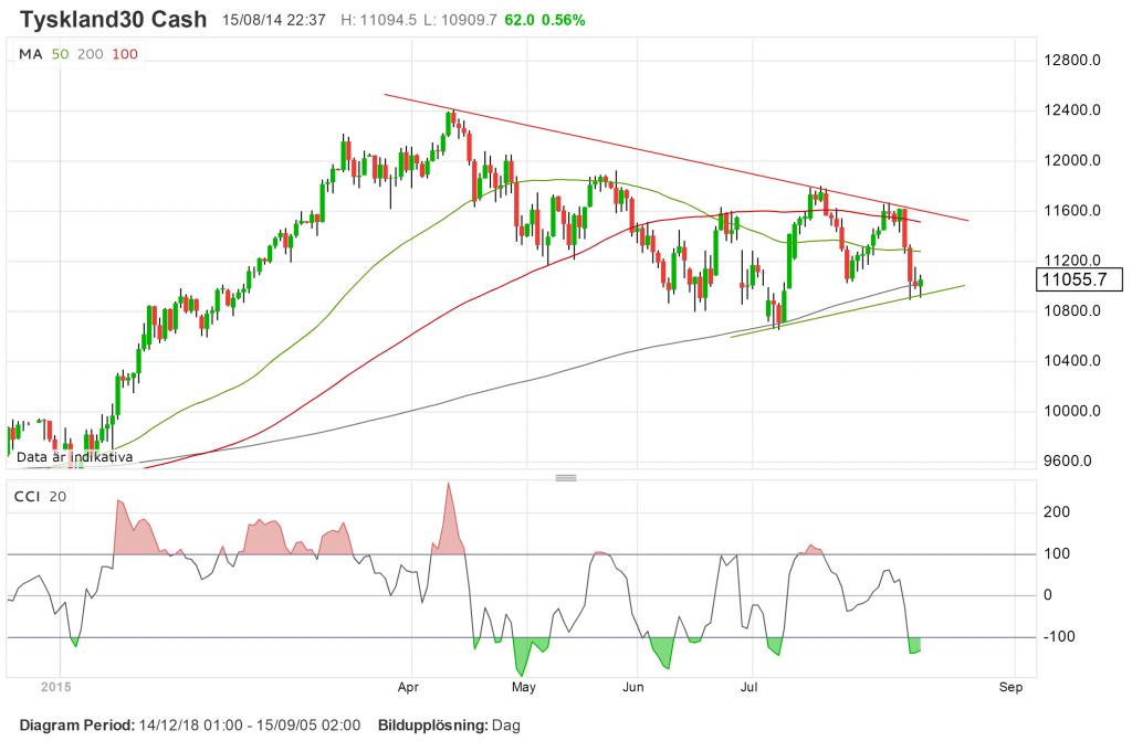 teknisk analys, trading