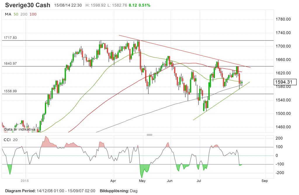teknisk analys, graf omxs30