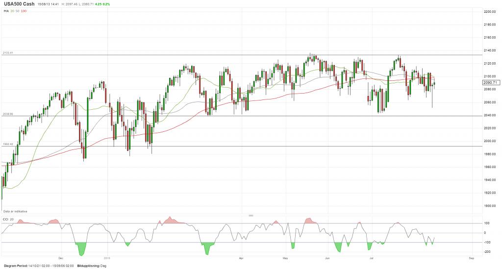 Teknisk analys S&P500 dagsgraf