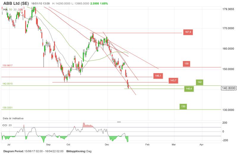 Teknisk analys av large cap aktier, ABB