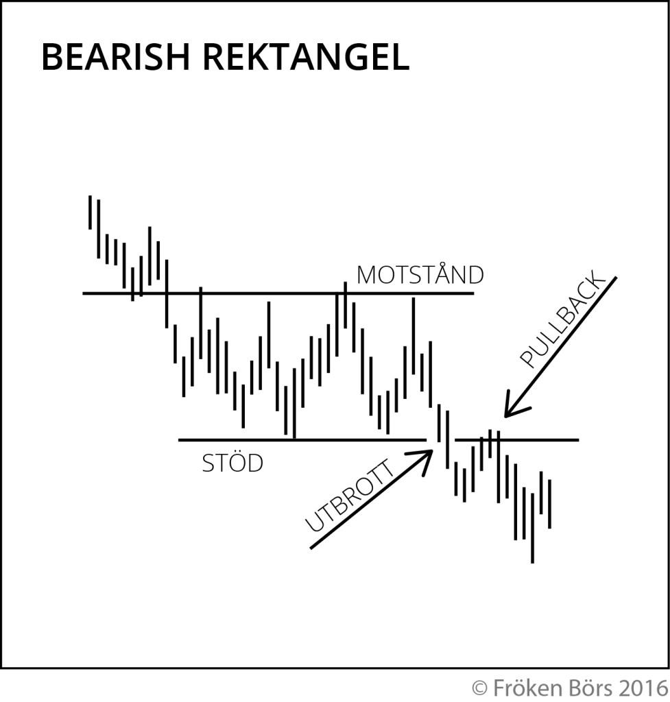 Bearish rektangelformation