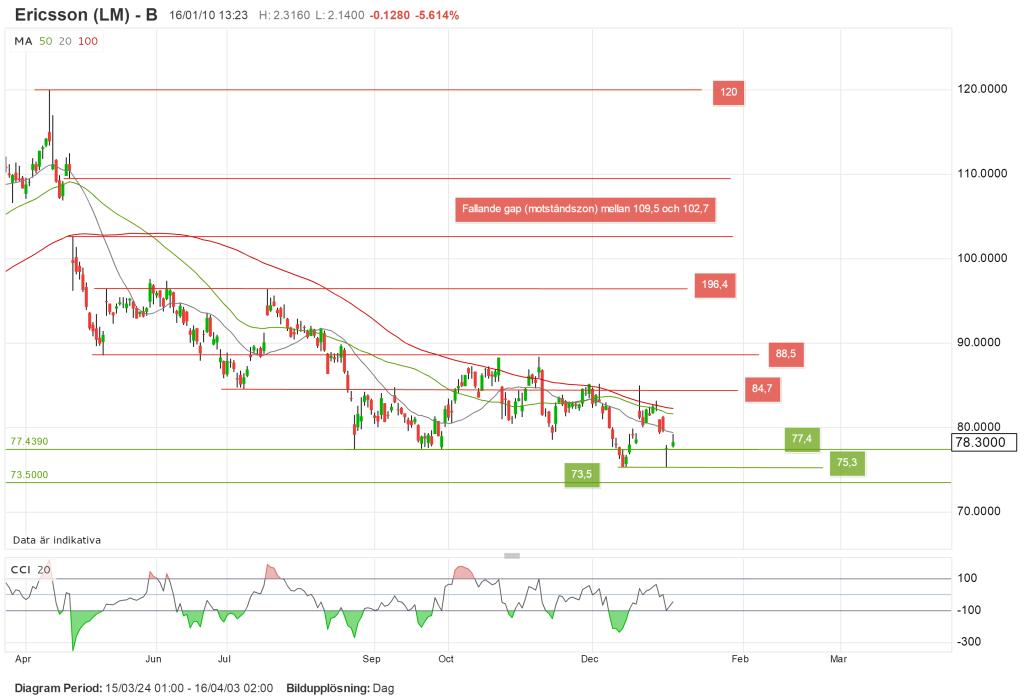 Grafer och teknisk analys av aktier