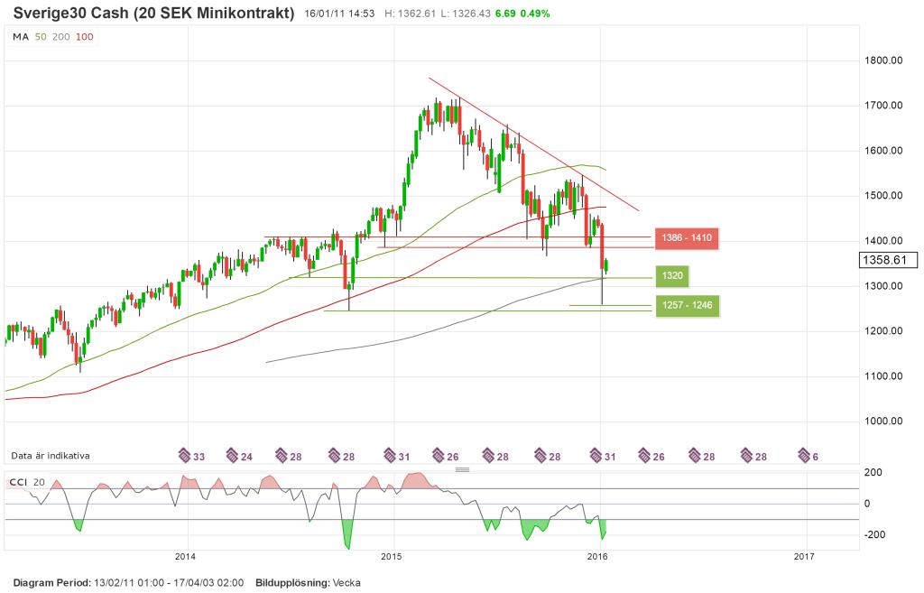 Teknisk analys av svenska index OMX, veckograf