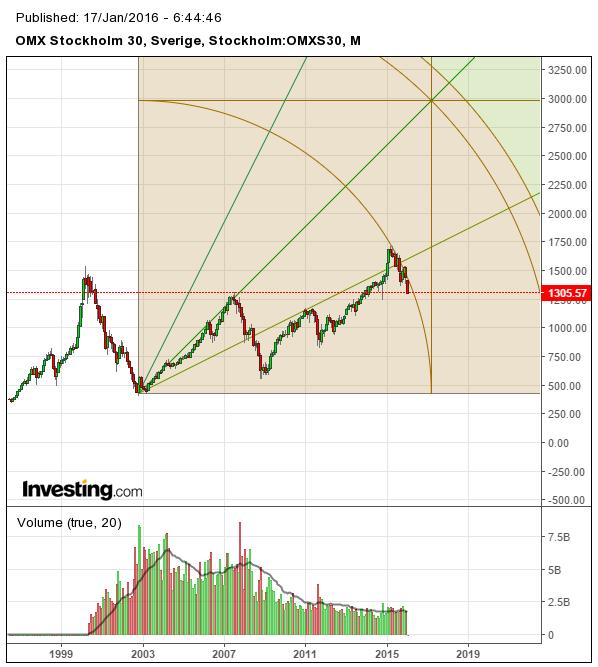 Börsen idag med Gann och OMX