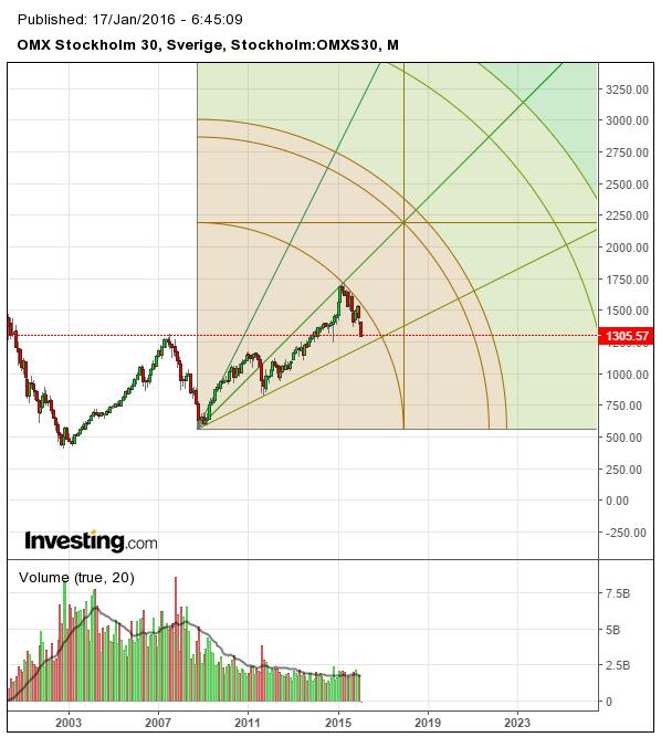 Teknisk analys av OMX med Gann's teori graf 4