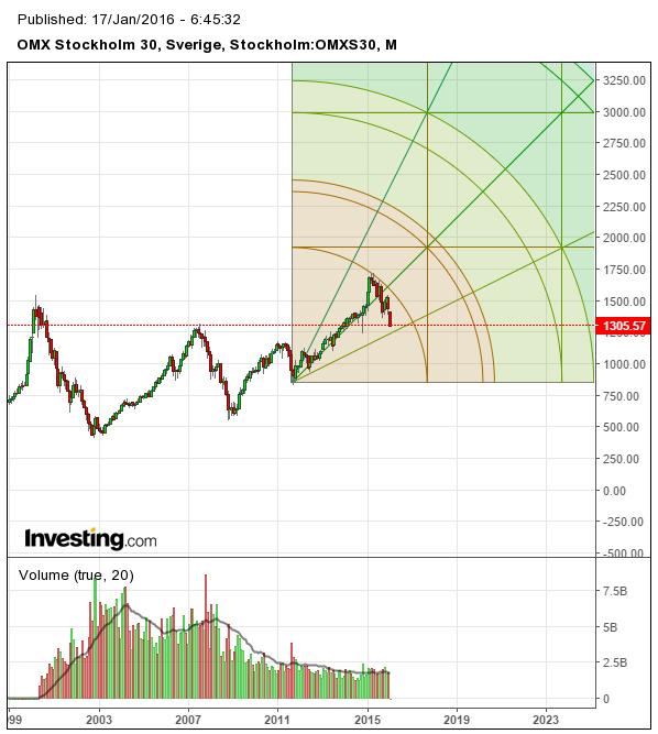 Teknisk analys av OMX med Gann's teori graf 12