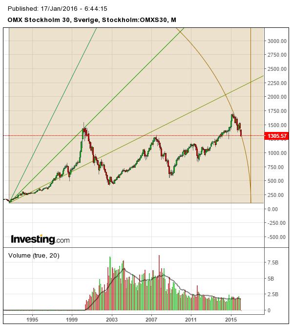 Börsen Teknisk analys av OMX med Gann's teori graf 4