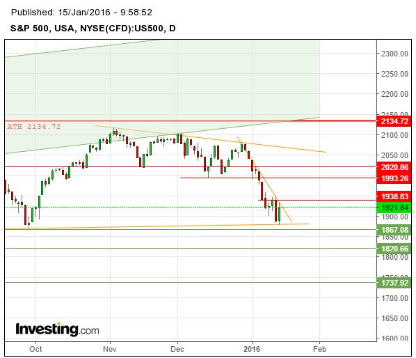 Teknisk analys av S&P500 som ser ut att vara vid vändzon