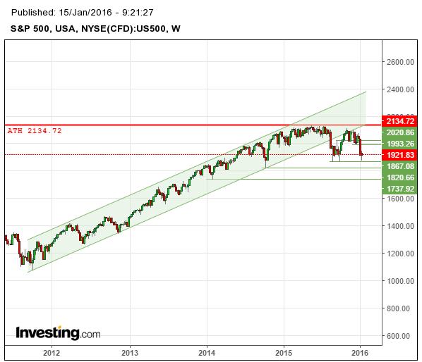Veckoanalys av S&P500 som är vid viktigt stöd