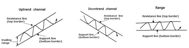indikator trendkanal, motstånd och stöd för indexkursen OMX