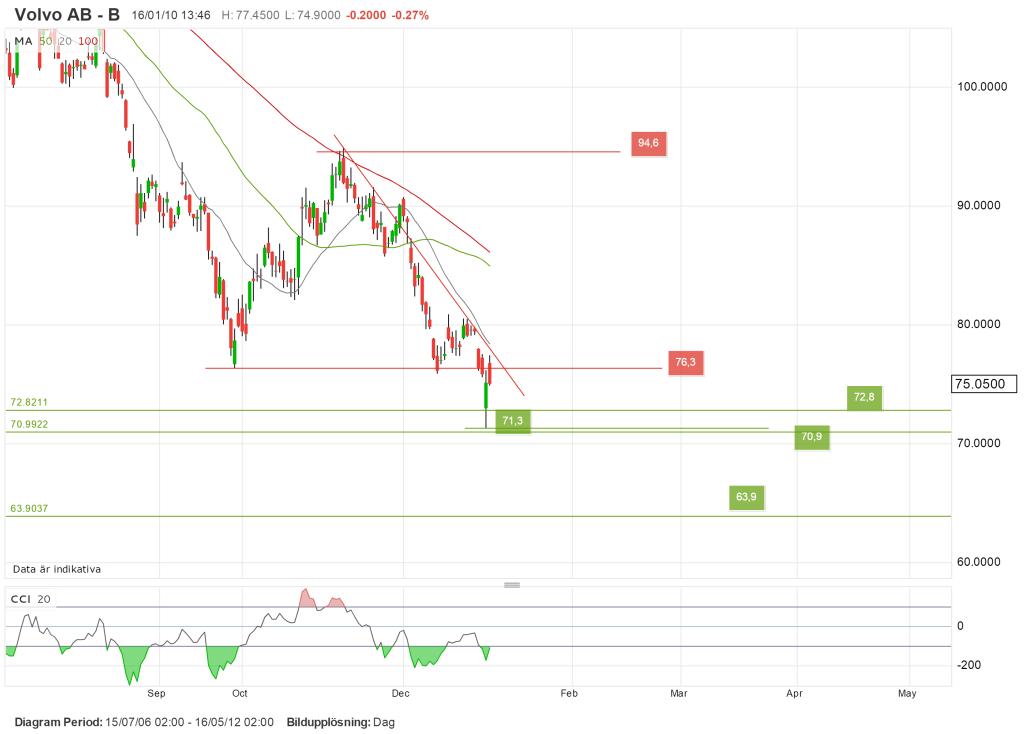 Teknisk analys av 12 stycken aktier, Volvo