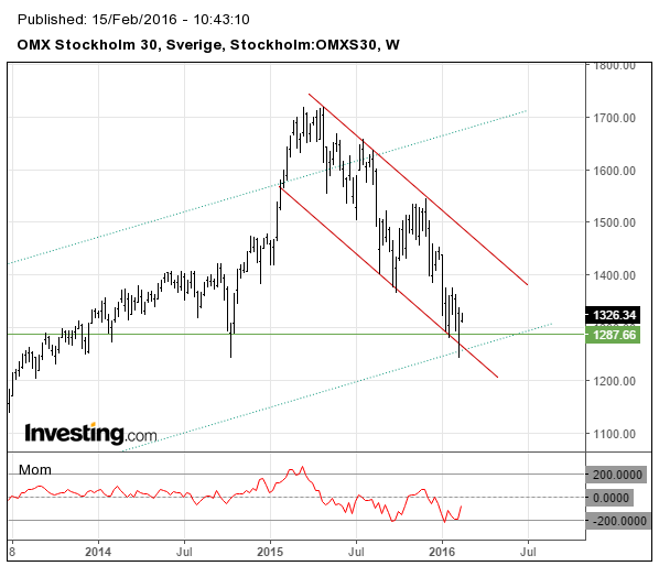 Stockholmsbörsen OMXS30